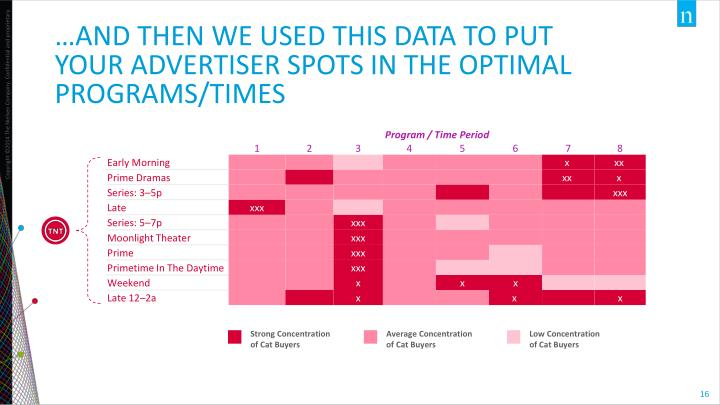 …AND THEN WE USED THIS DATA TO PUT YOUR Advertiser SPOTS IN THE OPTIMAL PROGRAMS/TIMES