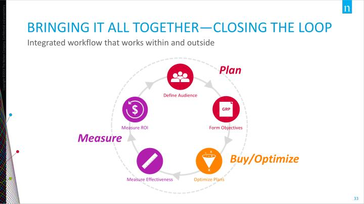 BRINGING IT ALL TOGETHER—Closing the loop