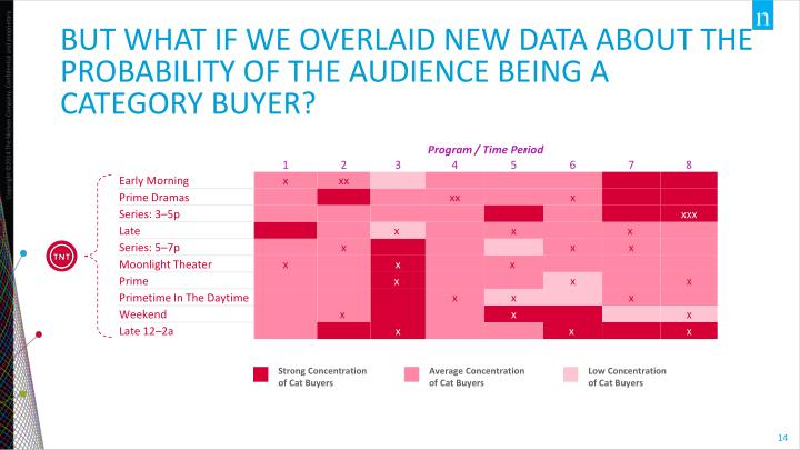 BUT WHAT IF WE OVERLAID NEW DATA ABOUT THE PROBABILITY OF THE AUDIENCE BEING A CATEGORY BUYER?