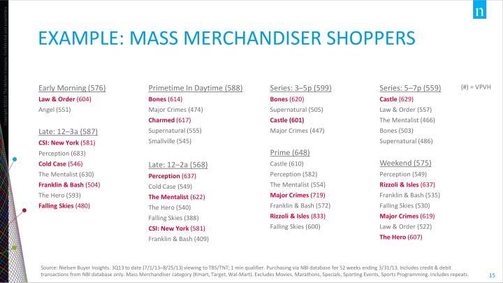 EXAMPLE: MASS MERCHANDISER SHOPPERS