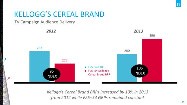 TV Campaign Audience Delivery