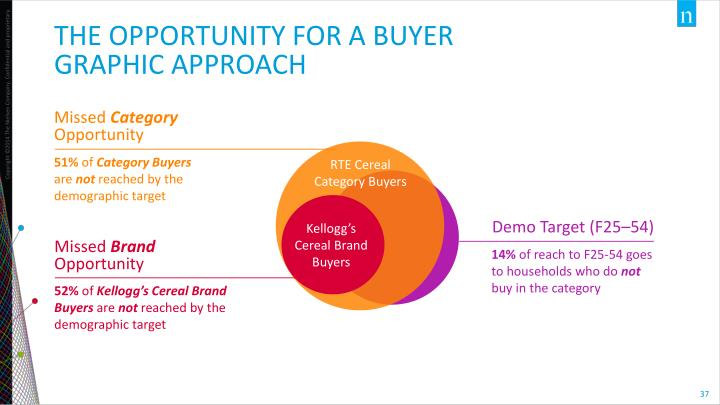 The Opportunity for a Buyer graphic Approach