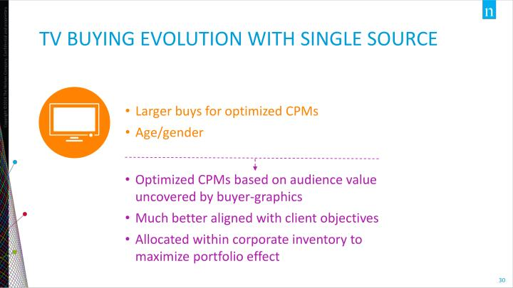 TV BUYING Evolution with single source
