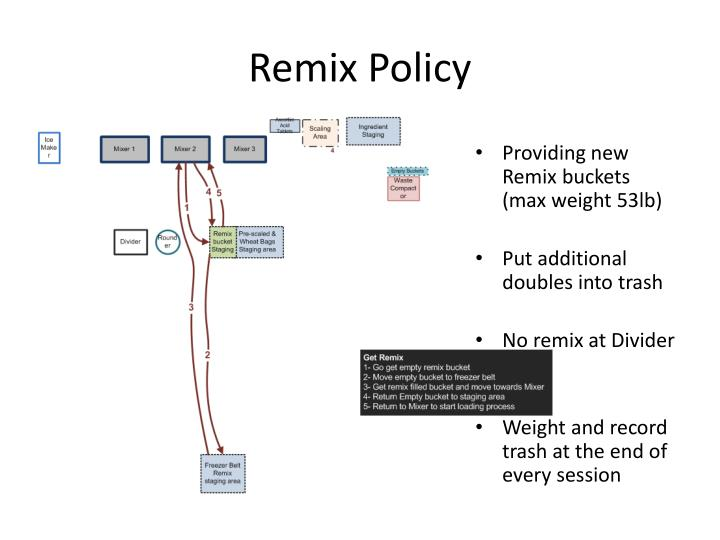 Remix Policy
