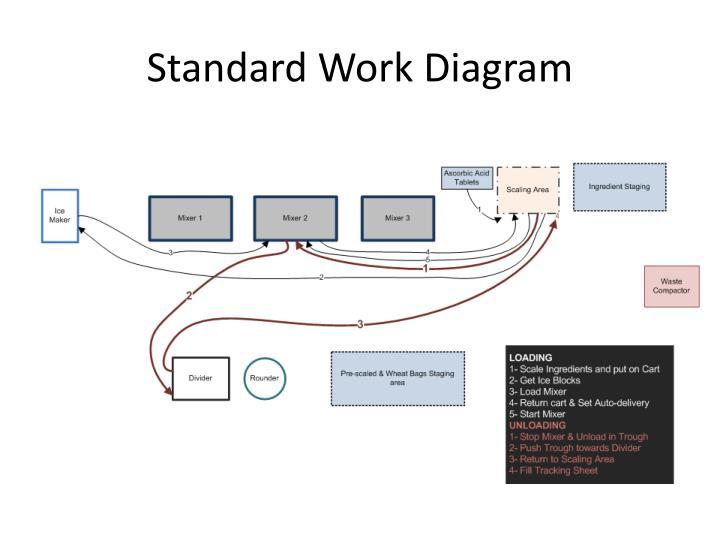 Standard Work Diagram