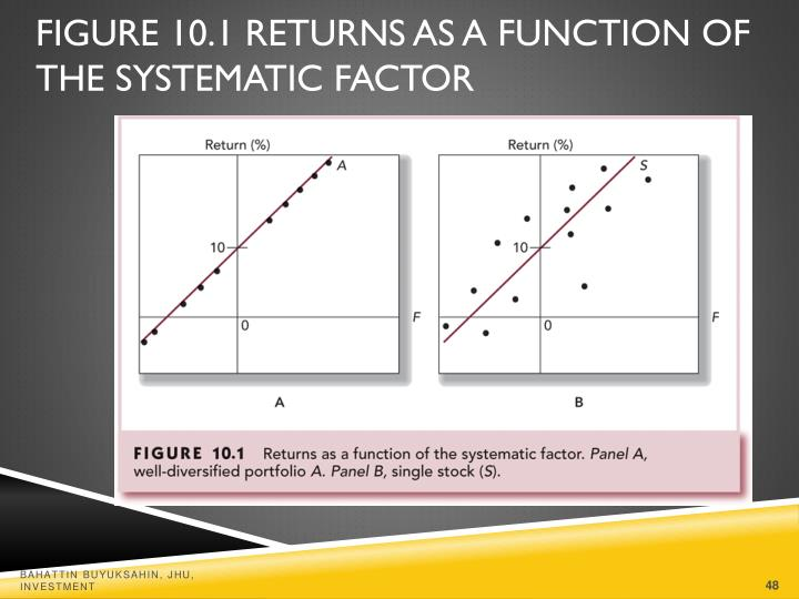 Figure 10.1 Returns as a Function of the Systematic Factor