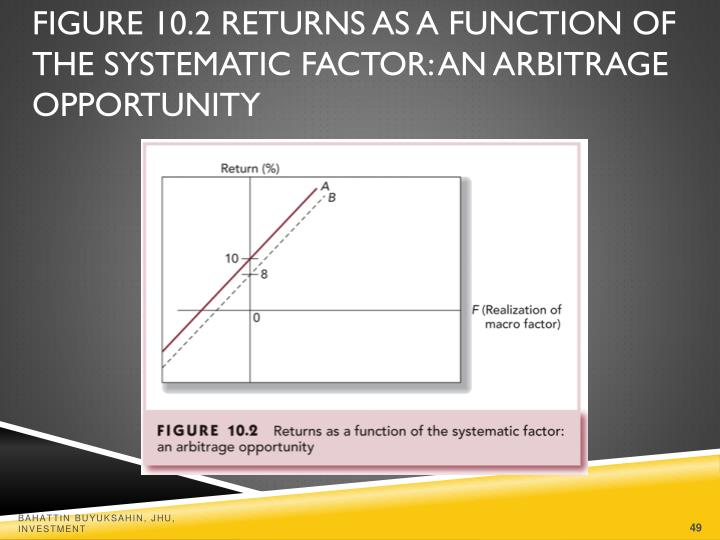 Figure 10.2 Returns as a Function of the Systematic Factor: An Arbitrage Opportunity