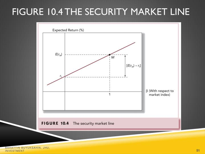 Figure 10.4 The Security Market Line