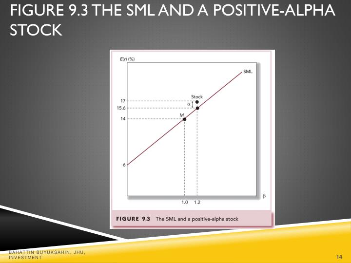Figure 9.3 The SML and a Positive-Alpha Stock