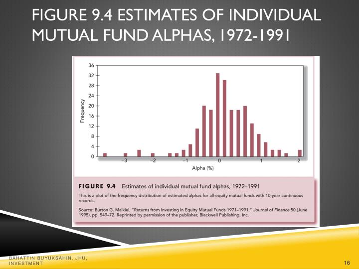 Figure 9.4 Estimates of Individual Mutual Fund Alphas, 1972-1991