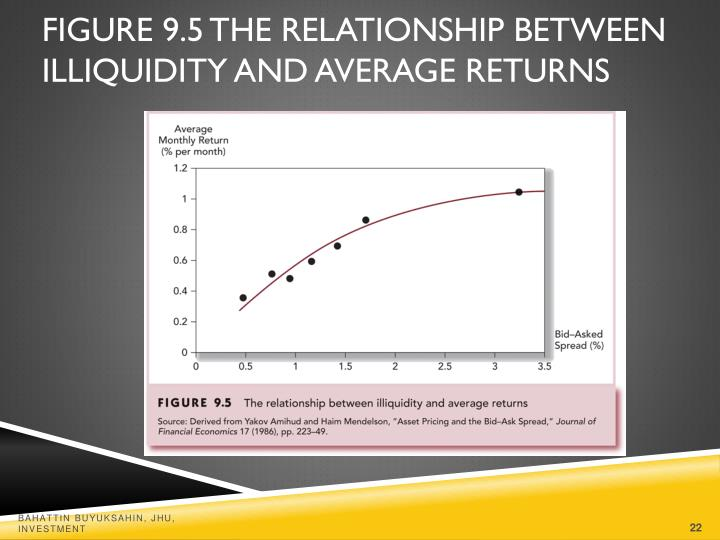Figure 9.5 The Relationship Between Illiquidity and Average Returns
