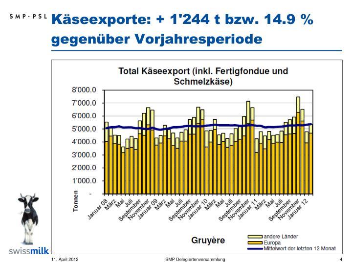 Käseexporte: + 1'244 t bzw. 14.9 % gegenüber Vorjahresperiode