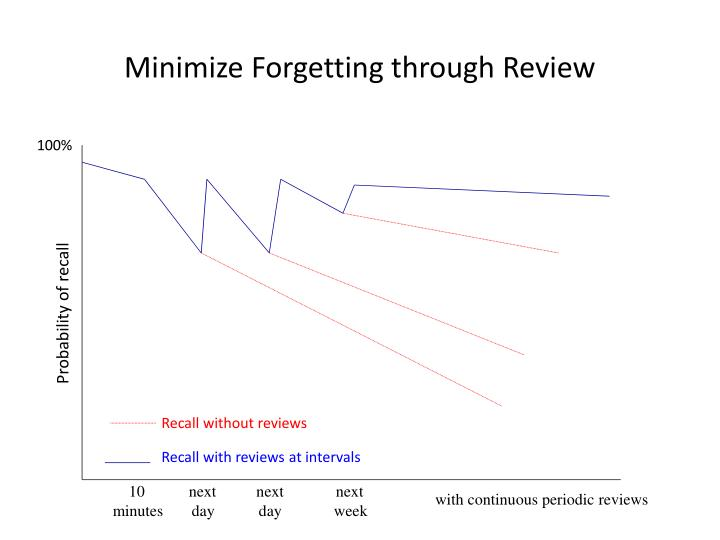 Minimize forgetting through review