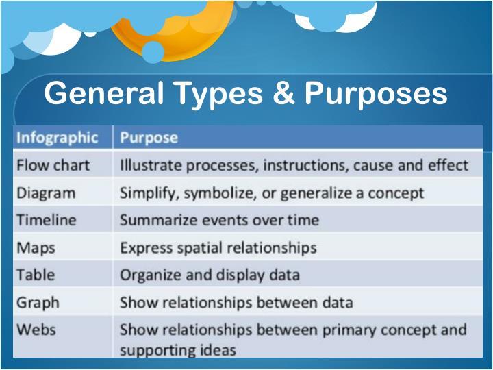 General Types & Purposes