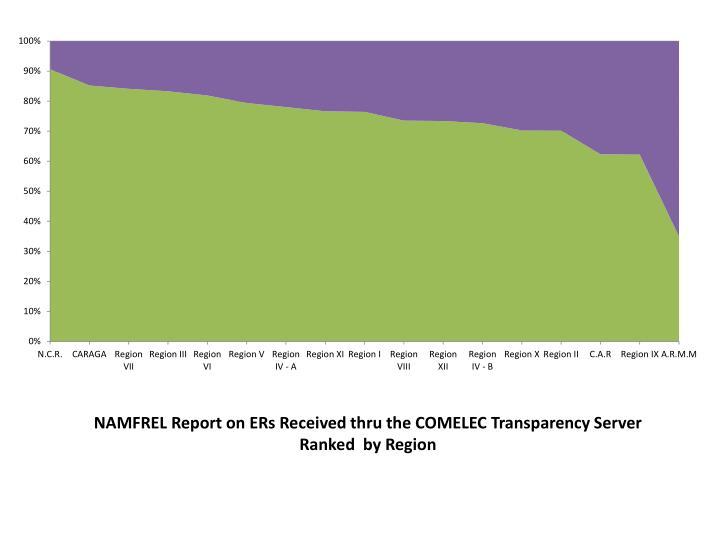 NAMFREL Report on ERs Received thru the COMELEC Transparency Server