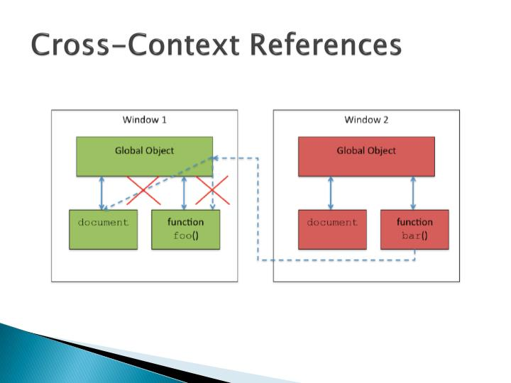 Cross-Context References