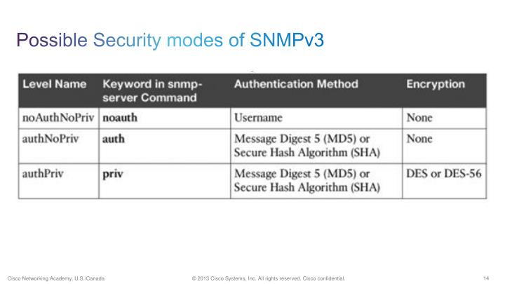 Possible Security modes of SNMPv3