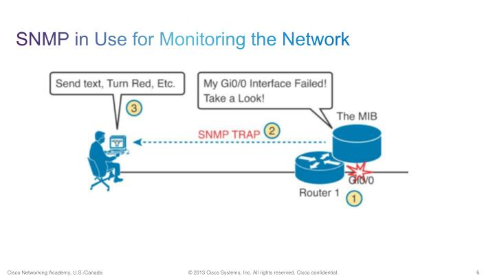 SNMP in Use for Monitoring the Network