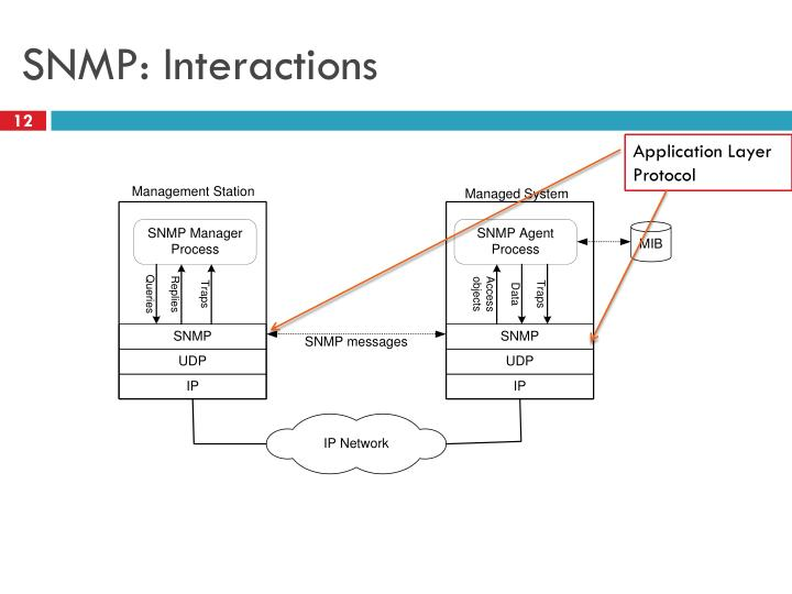 SNMP: Interactions