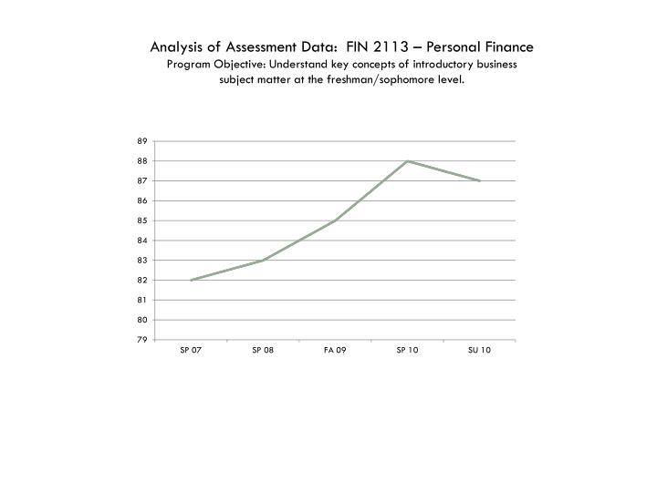 Analysis of Assessment Data:  FIN 2113 – Personal Finance