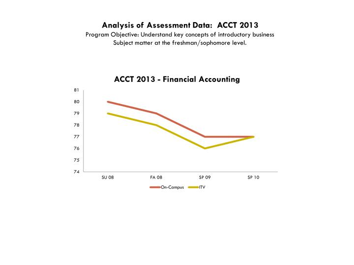 Analysis of Assessment Data:  ACCT 2013