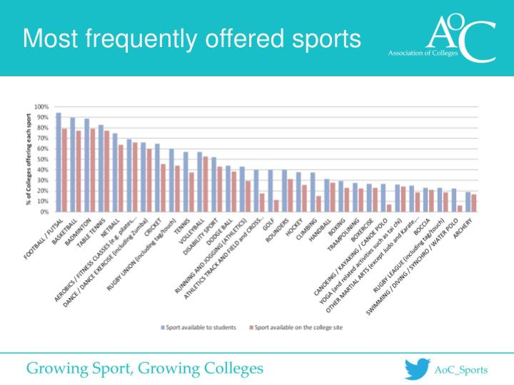 Most frequently offered sports