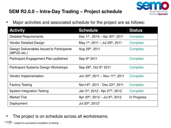 SEM R2.0.0 – Intra-Day Trading – Project schedule