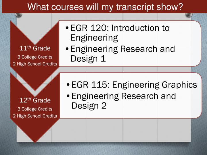 What courses will my transcript show?