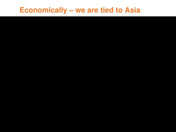 Economically – we are tied to Asia