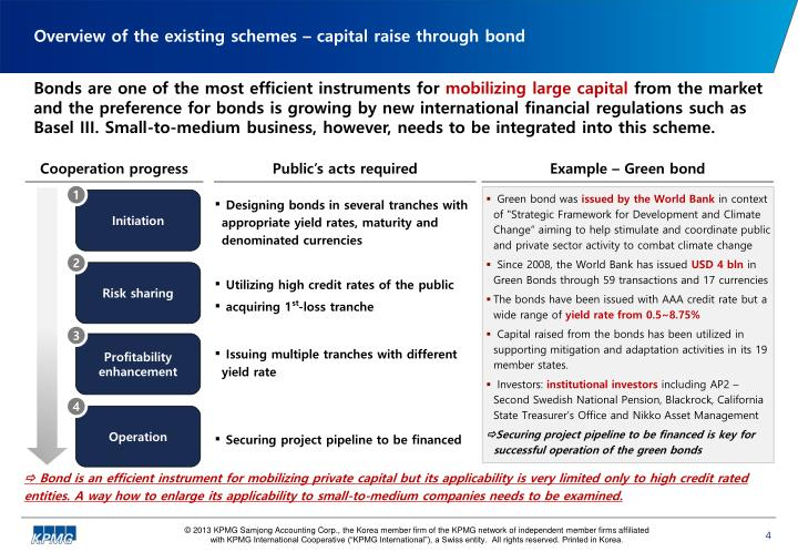 Overview of the existing schemes – capital raise through bond