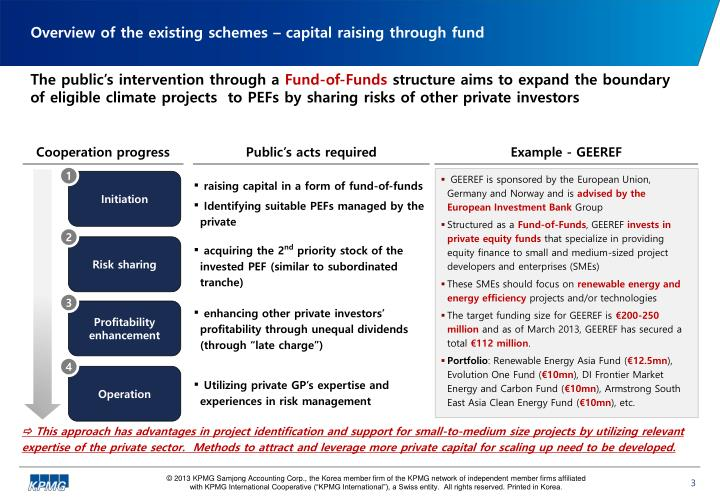 Overview of the existing schemes – capital raising through fund