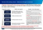 overview of the existing schemes disbursement through co investment