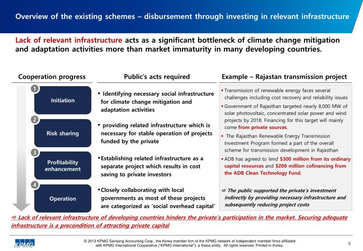 Overview of the existing schemes – disbursement through investing in relevant infrastructure