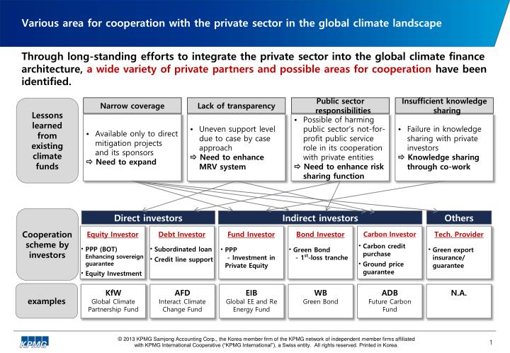 Various area for cooperation with the private sector in the global climate landscape