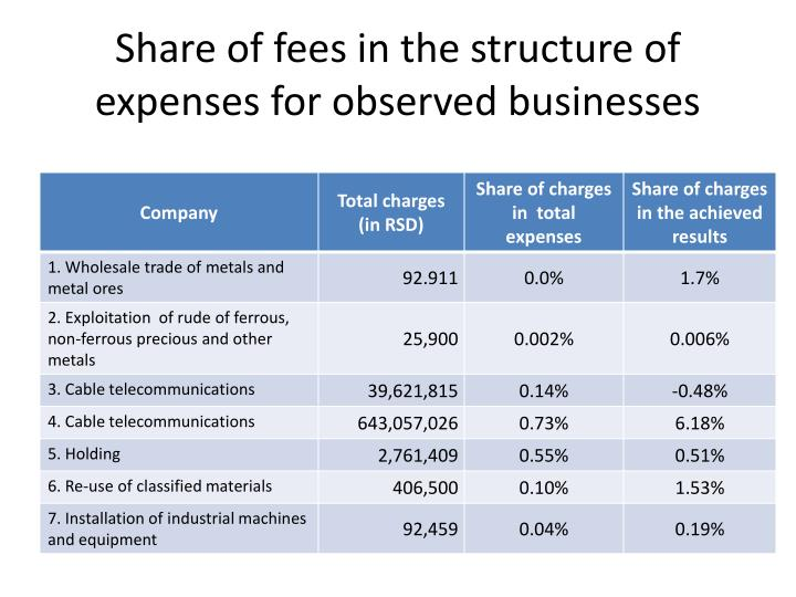 Share of fees in the structure of expenses for observed businesses