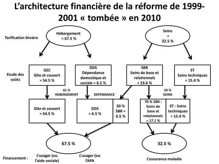 L'architecture financière de la réforme de 1999-2001