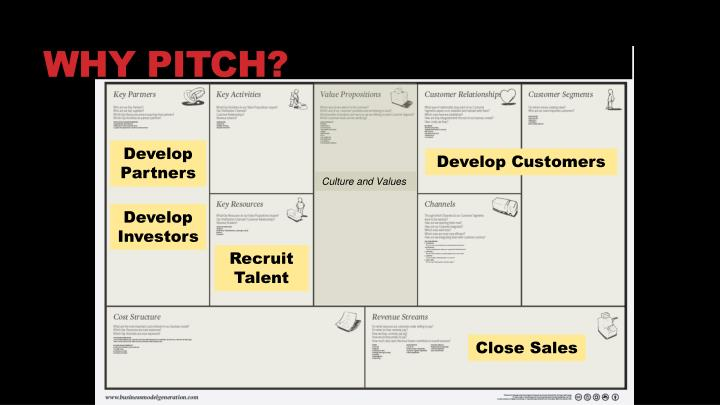 Why pitch?
