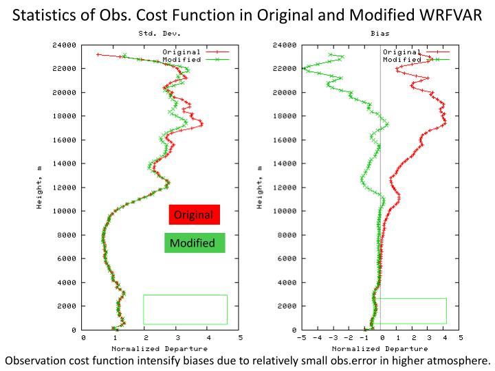 Statistics of Obs. Cost Function in Original and Modified WRFVAR