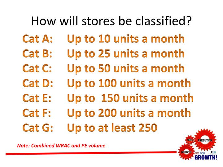 How will stores be classified?