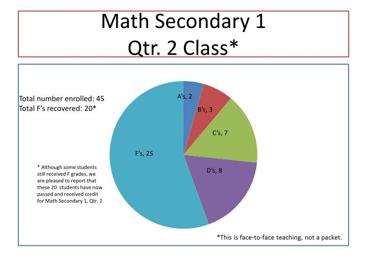Math Secondary 1