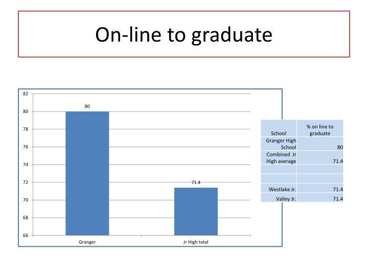 On-line to graduate