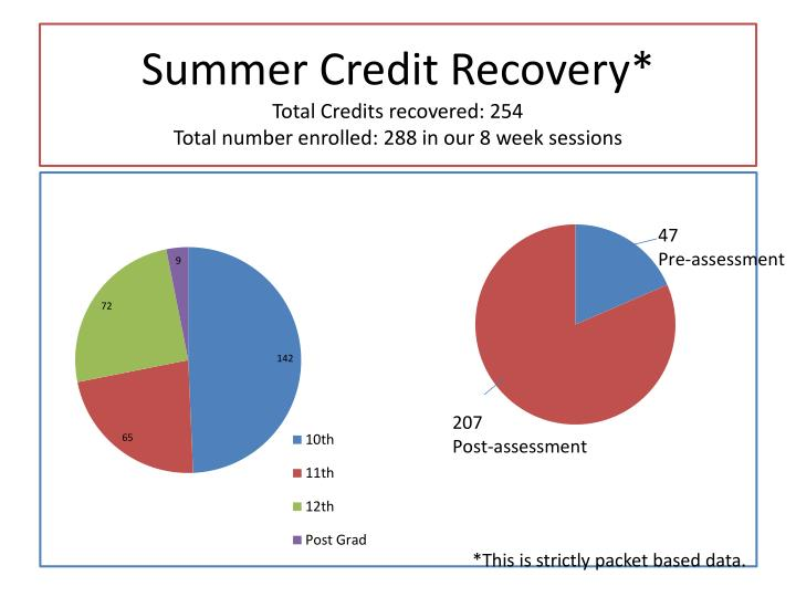 Summer Credit
