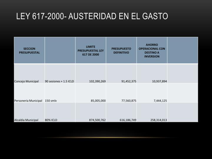 LEY 617-2000- AUSTERIDAD EN EL GASTO