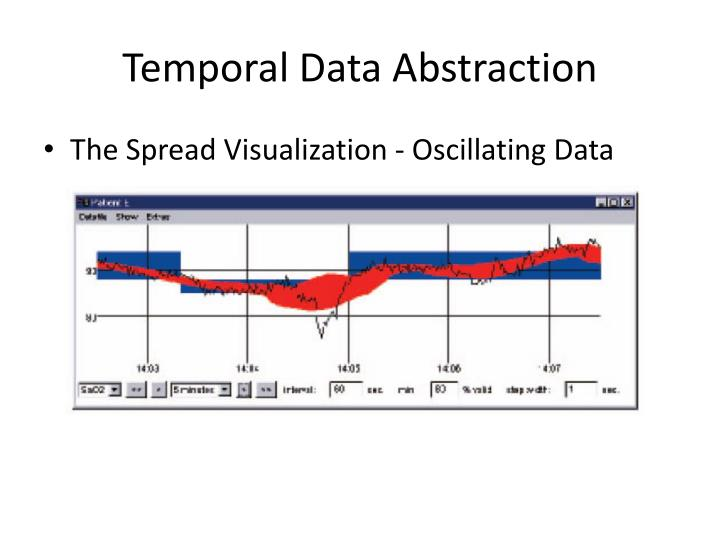 Temporal Data Abstraction