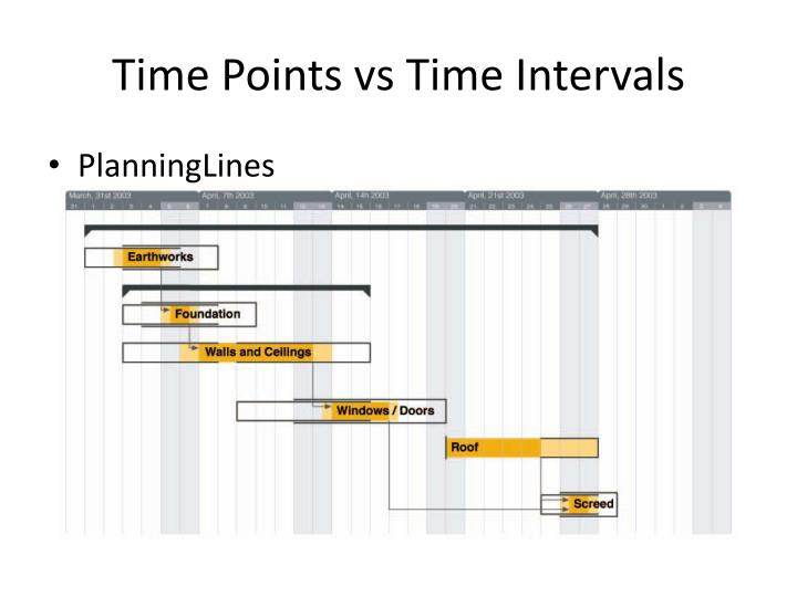 Time Points