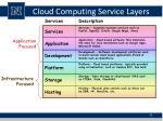 cloud computing service layers