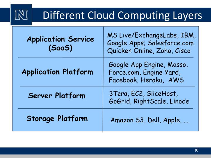 Different Cloud Computing Layers
