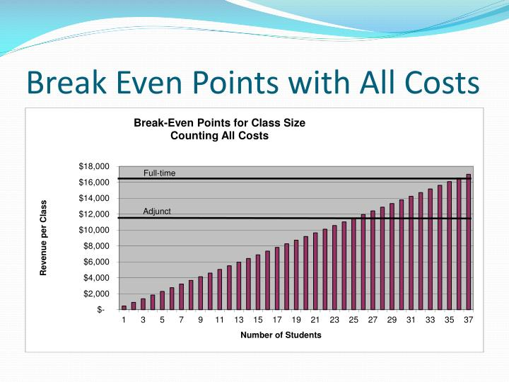 Break Even Points with All Costs