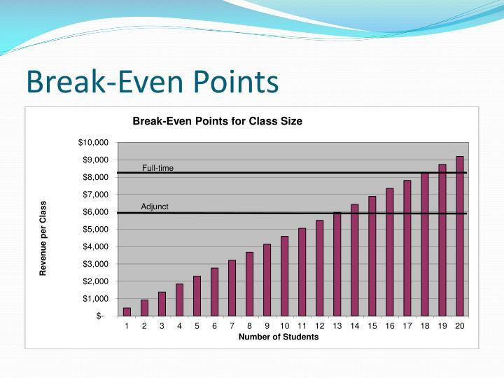 Break-Even Points