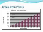 break even points1